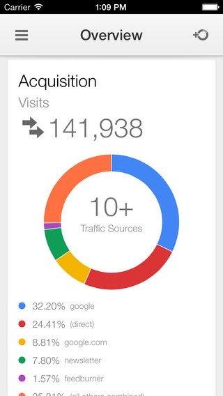Google Analytics para celular, analise seu tráfego através do seu celular!